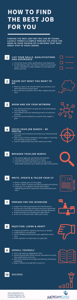 How To Find The Best Job For You Infographic